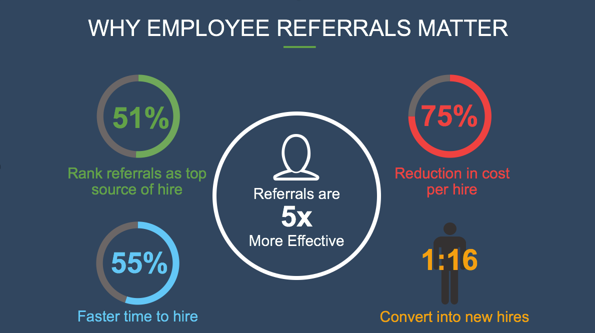 Why Employee Referrals